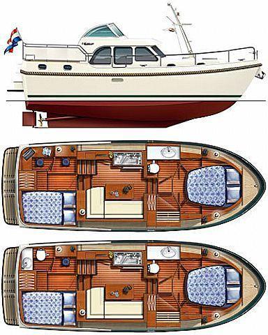 Layout Linssen Grand Sturdy 299 AC